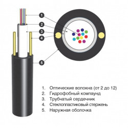 Подробнее оОптический кабель ОЦПс 1кН 2 волокна