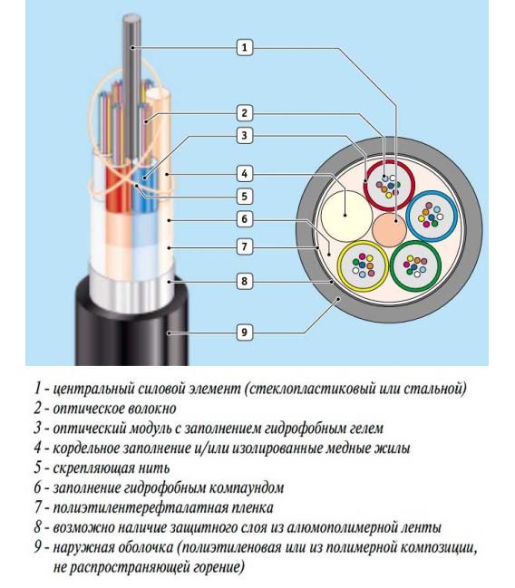 Кабель оптический ОП 1кН 16 волокон